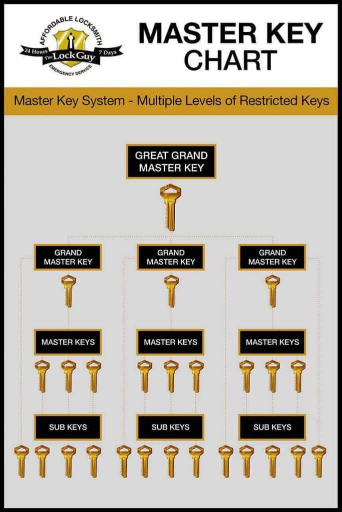 master-key-chart